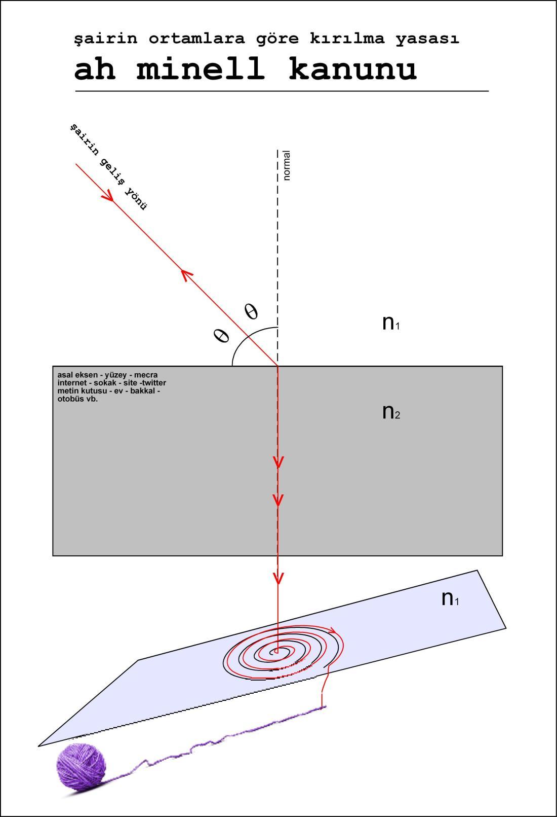 Şairler için Fizik Kuralları, Serkan Işın, 2011, Görsel Şiir